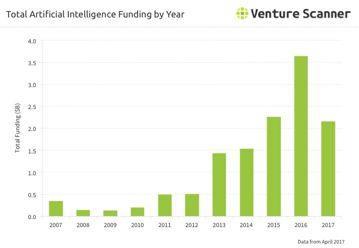 AI Funding by Year through Q2 2017