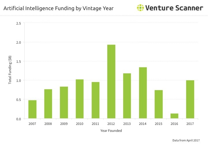 AI Funding by Vintage Year through Q2 2017