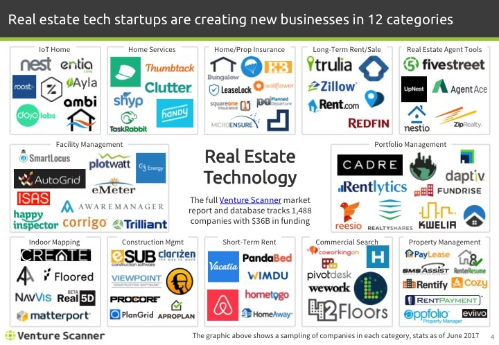 Real Estate Tech Q2 2017 Logo Map