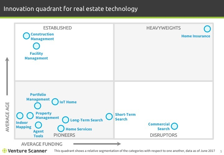 Real Estate Tech Q2 2017 Innovation Quadrant