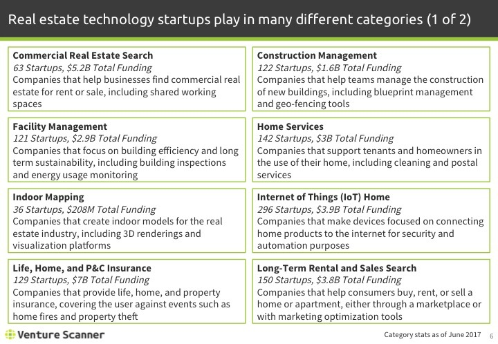 Real Estate Tech Q2 2017 Categories 1