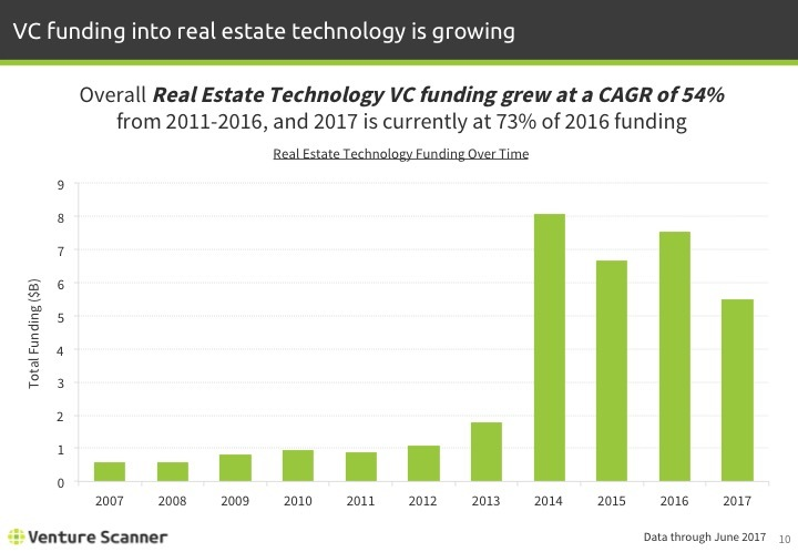 Real Estate Tech Q2 2017 Funding by Year