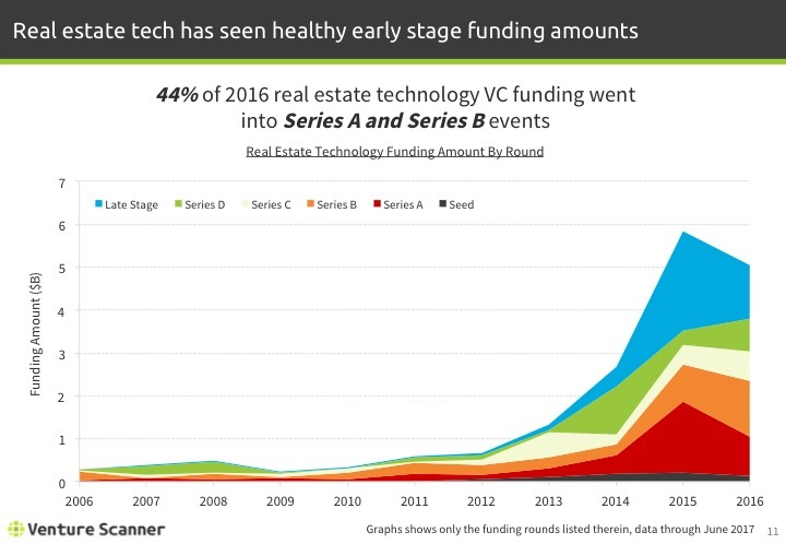 Real Estate Tech Q2 2017 Funding Amount by Round