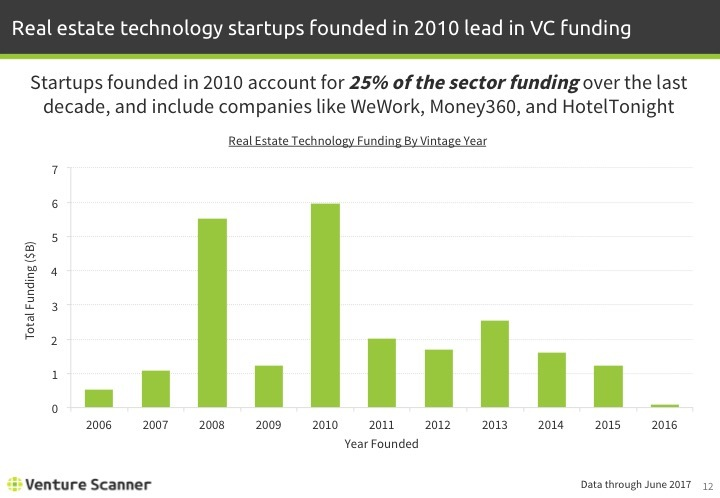 Real Estate Tech Q2 2017 Funding by Vintage Year