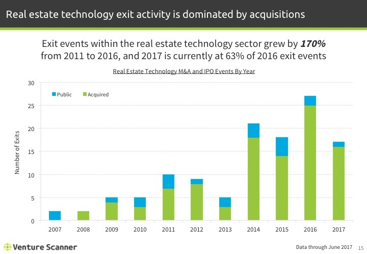 Real Estate Tech Q2 2017 Exits by Year