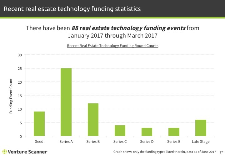 Real Estate Tech Q2 2017 Recent Funding Stats
