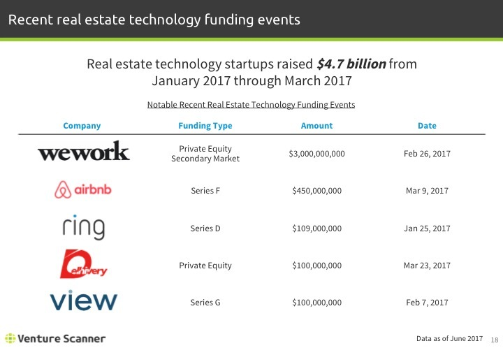Real Estate Tech Q2 2017 Recent Funding Events