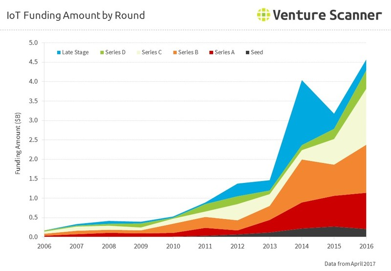 IoT Funding Amount by Round