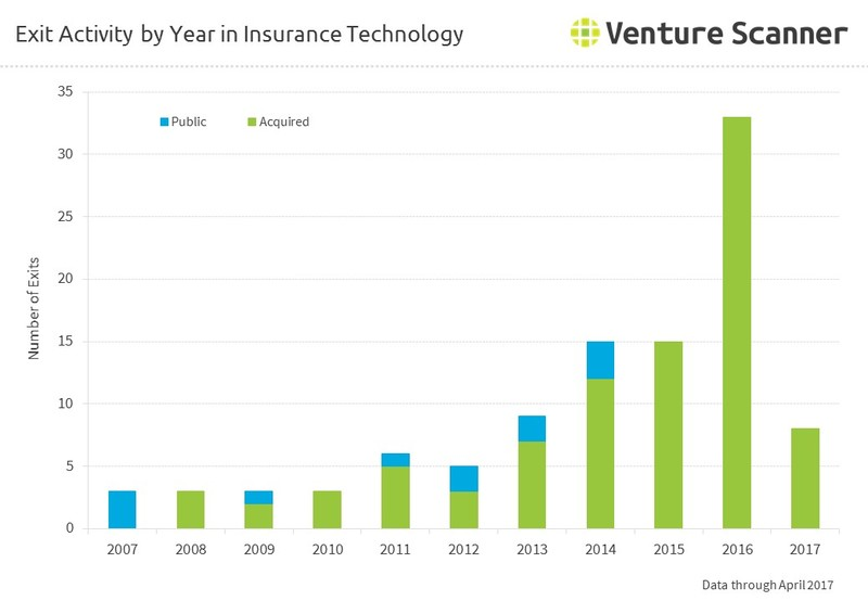 Exit Activity by Year in Insurance Technology