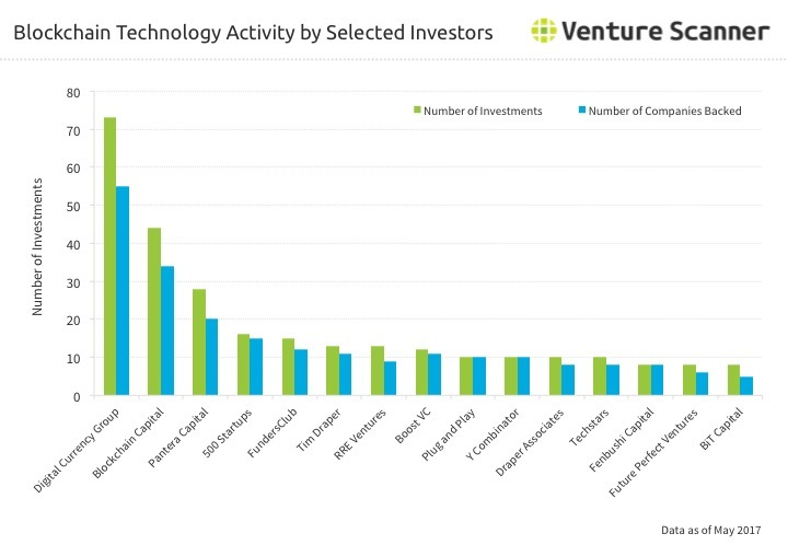 Blockchain Technology Investor Activity through Q2 2017