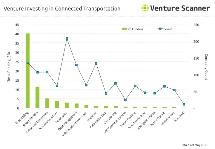 Transportation Technology Venture Investing through Q2 2017