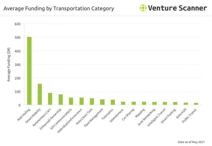 Transportation Technology Category Average Funding Q2 2017