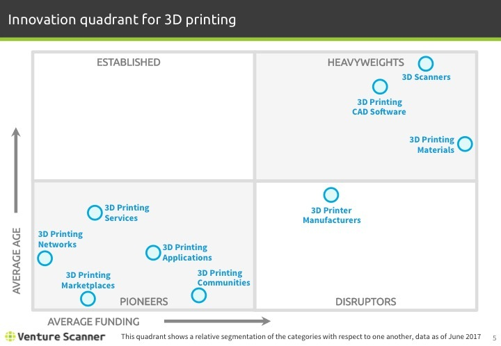 3D Printing Q2 2017 Innovation Quadrant