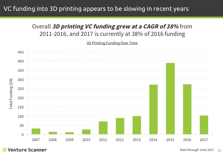 3D Printing Q2 2017 Funding by Year