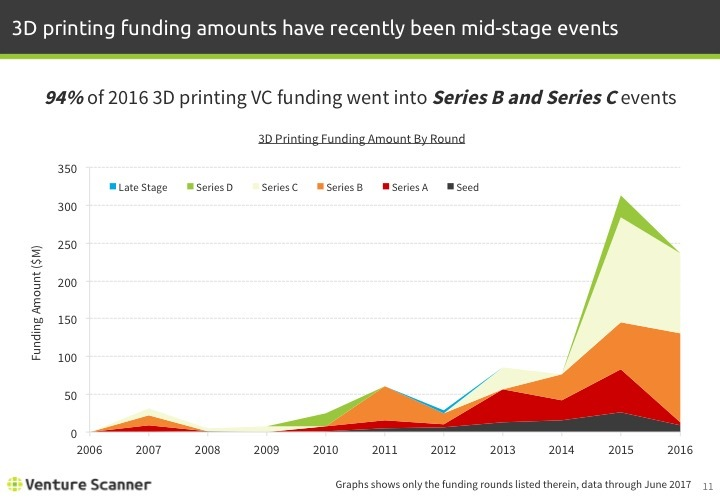 3D Printing Q2 2017 Funding Amount by Round
