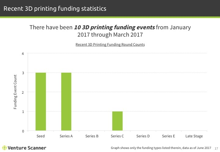 3D Printing Q2 2017 Recent Funding Events