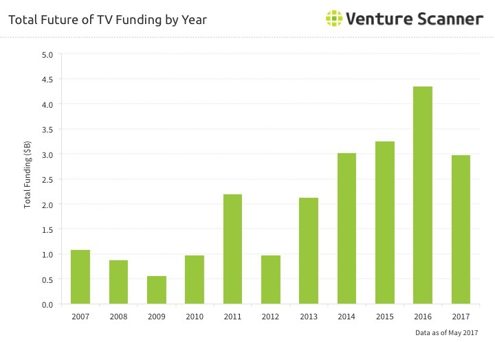 Future of TV Funding by Year through Q2 2017