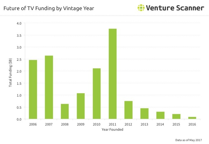 Future of TV Funding by Vintage Year through Q2 2017