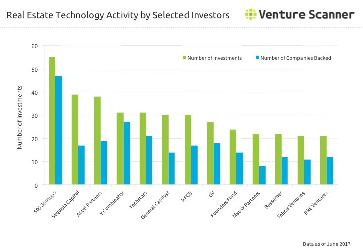 Real Estate Tech Investor Activity Q2 2017