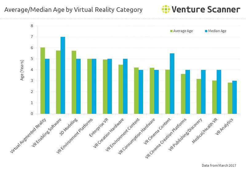 Average/Median Age by Virtual Reality Category