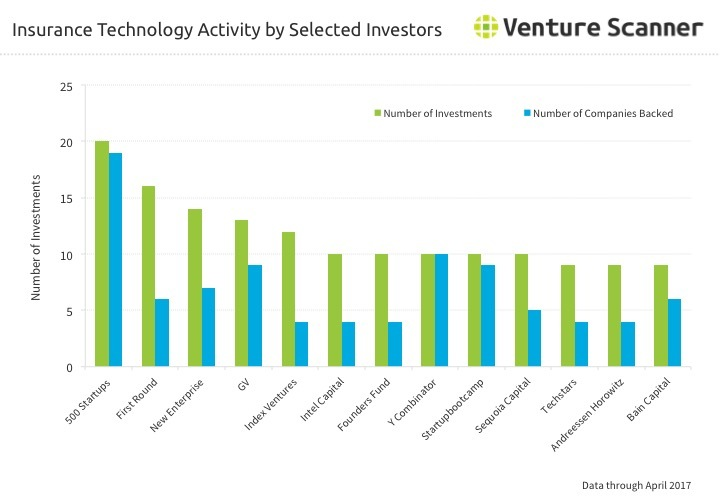 Insurtech Investor Activity Q2 2017