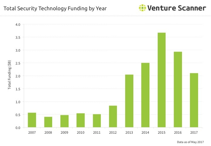 Security Technology Funding by Year through Q2 2017