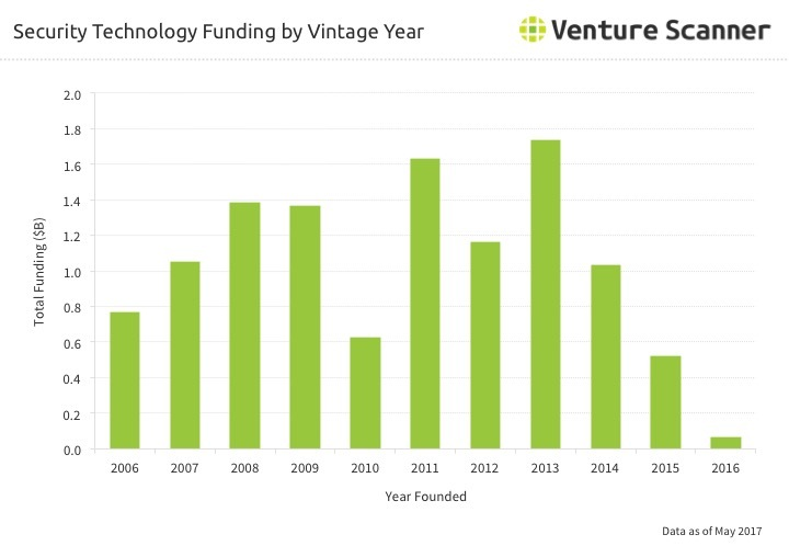 Security Technology Funding by Vintage Year through Q2 2017