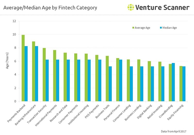 Average/Median Age by FinTech Category