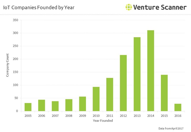 IoT Companies Founded by Year