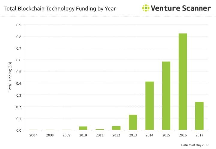 Blockchain Tech Funding by Year Q2 2017