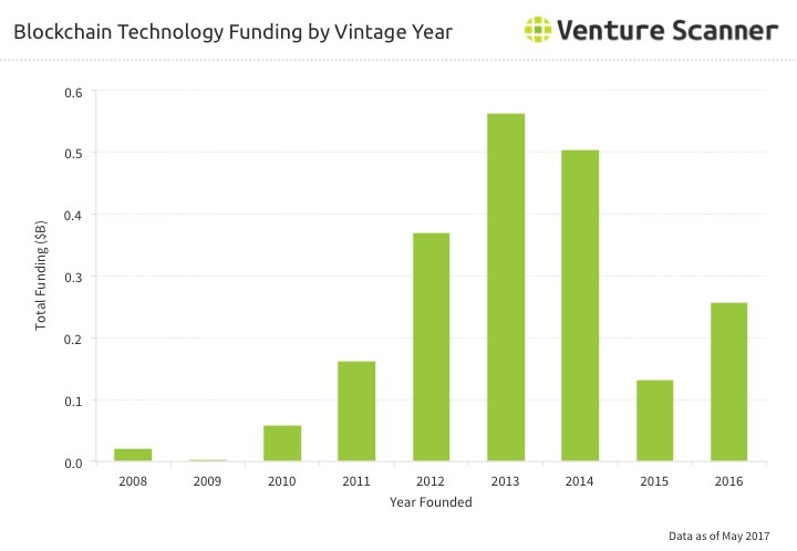 Blockchain Tech Funding by Vintage Year Q2 2017