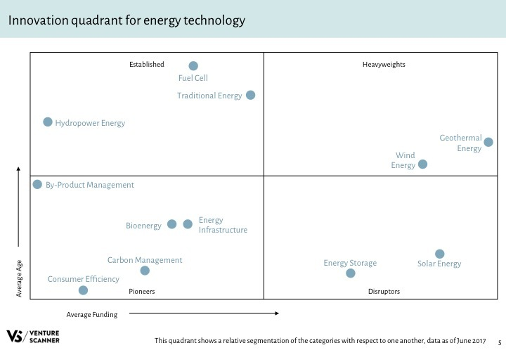 Energy Tech Q2 2017 Innovation Quadrant