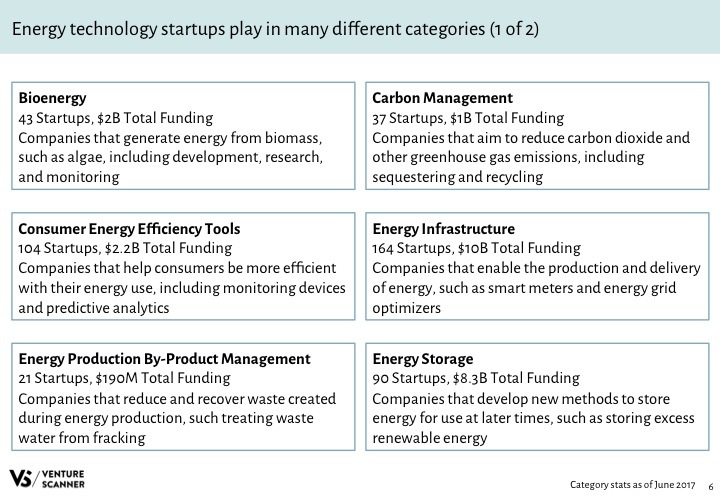 Energy Tech Q2 2017 Categories 1