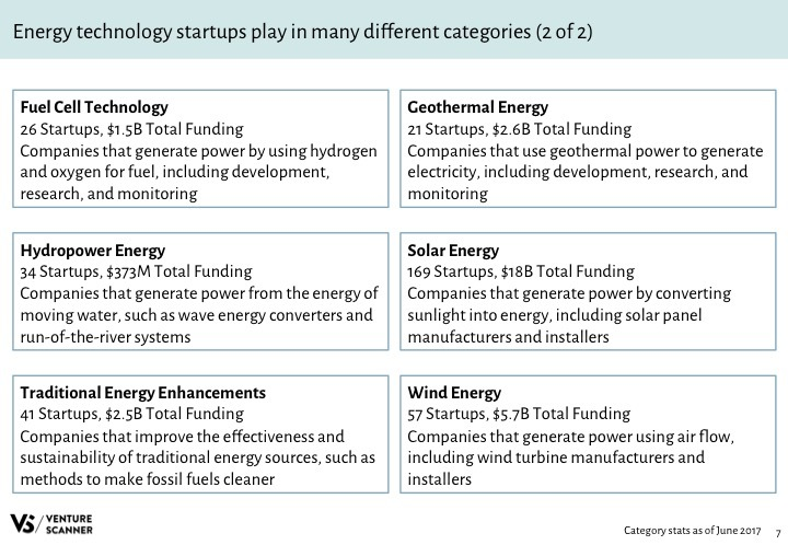 Energy Tech Q2 2017 Categories 2