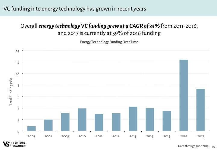 Energy Tech Q2 2017 Funding by Year