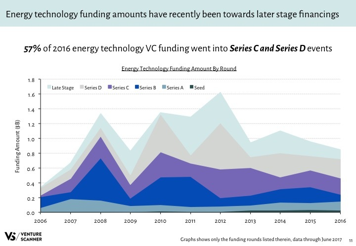 Energy Tech Q2 2017 Funding Amount by Round