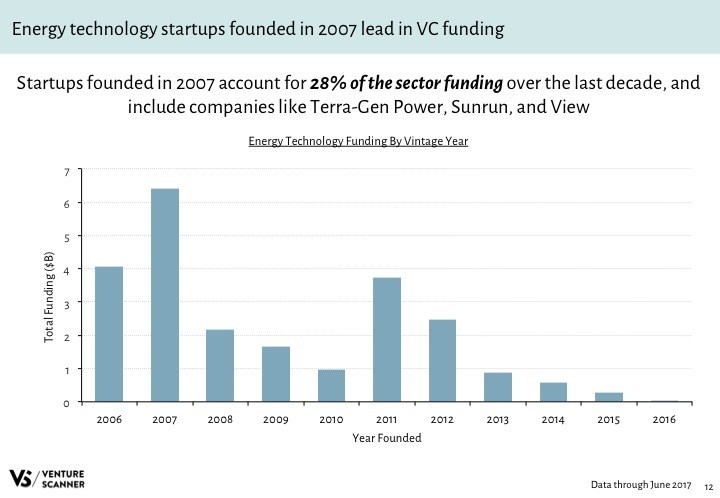 Energy Tech Q2 2017 Funding by Vintage Year