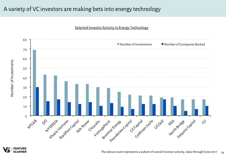 Energy Tech Q2 2017 Investor Activity