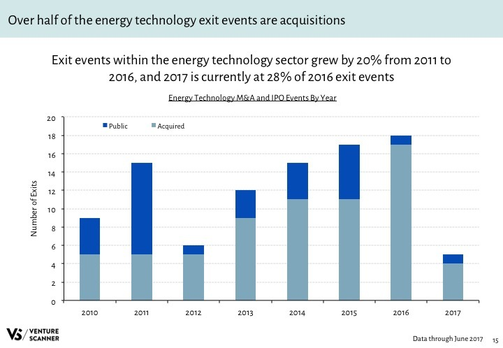 Energy Tech Q2 2017 Exits by Year