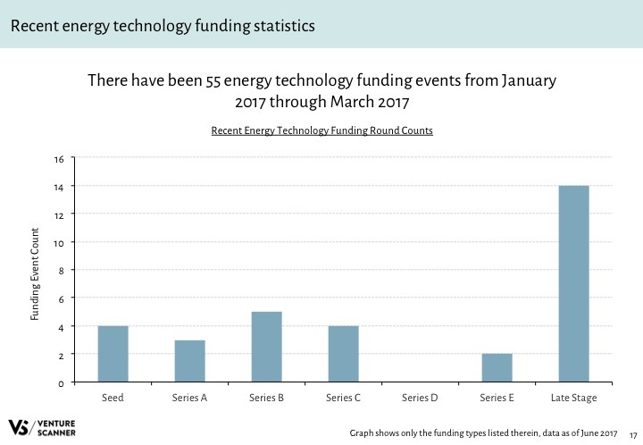 Energy Tech Q2 2017 Recent Funding Stats