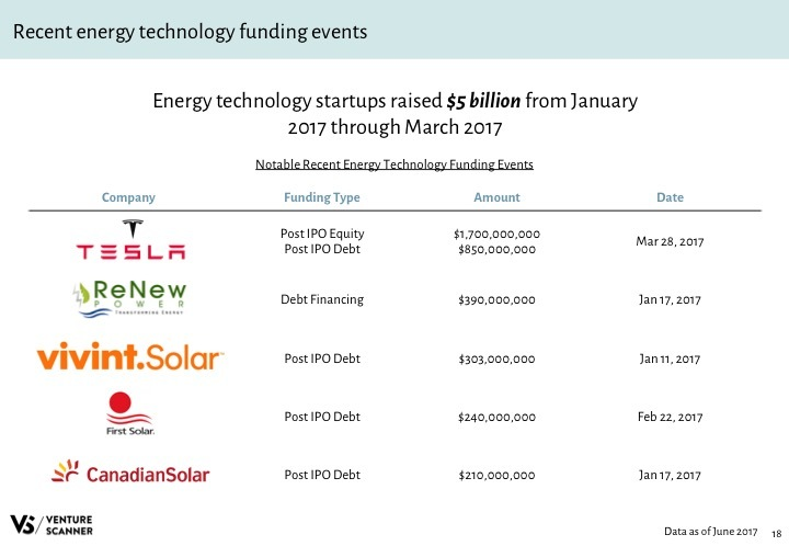 Energy Tech Q2 2017 Recent Funding Events