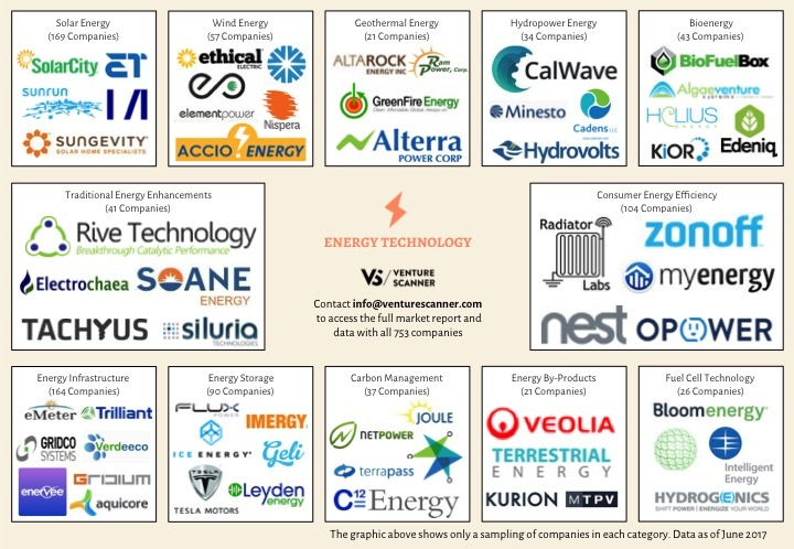 Energy Technology Logo Map Q2 2017