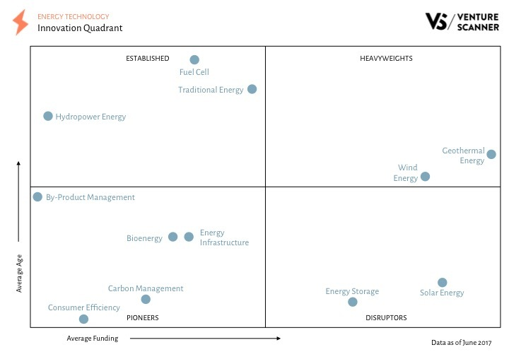 Energy Tech Innovation Quadrant Q2 2017