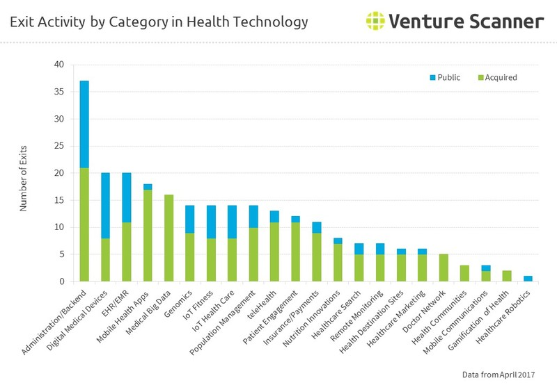 Exit Activity by Category in Health Technology