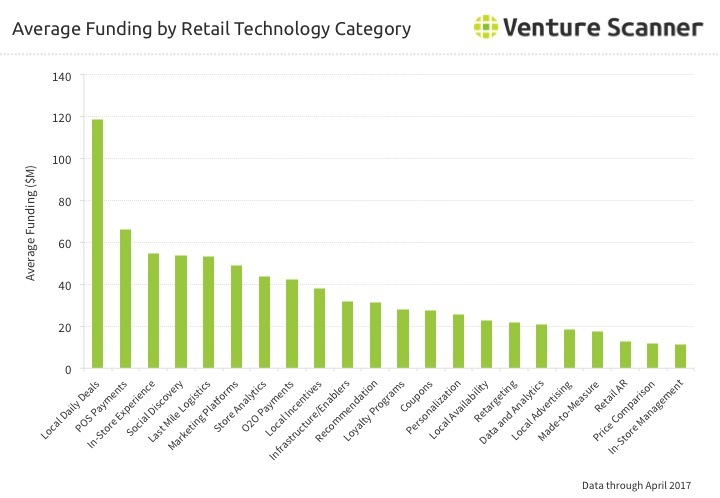 Retail Tech Average Funding by Category