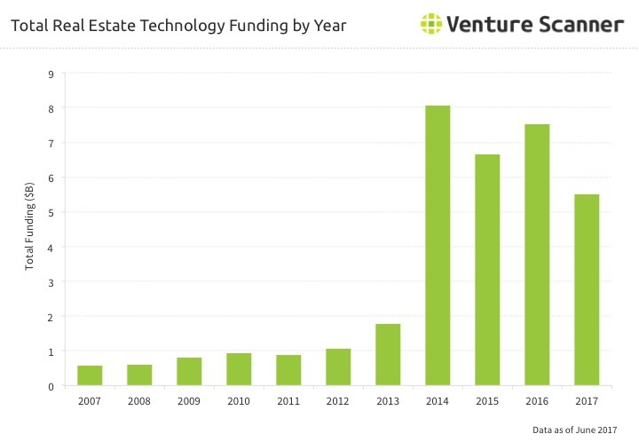 Real Estate Tech Funding by Year