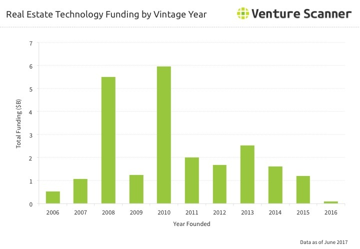 Real Estate Tech Funding by Vintage Year