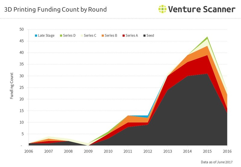 3D Printing Funding Count by Round