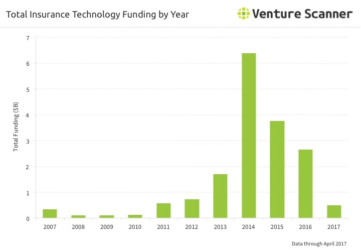 Insurtech Funding by Year