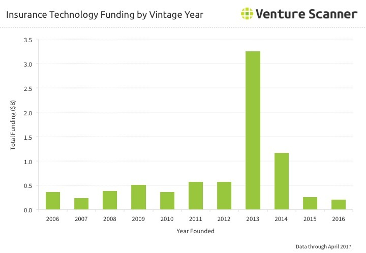 Insurtech Funding by Vintage Year Q3 2017